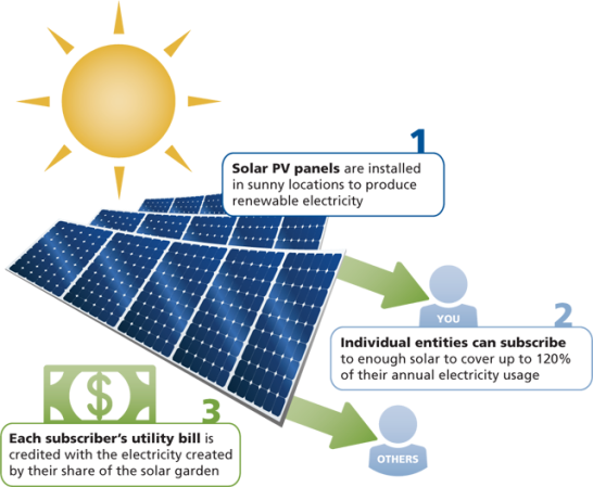 web-community-solar-diagram_0